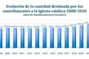 financiacion iglesia 2019